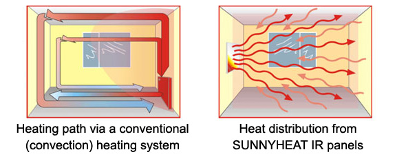 Sunnyheat Infrared Heating System